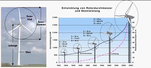 Windturbine hoogte