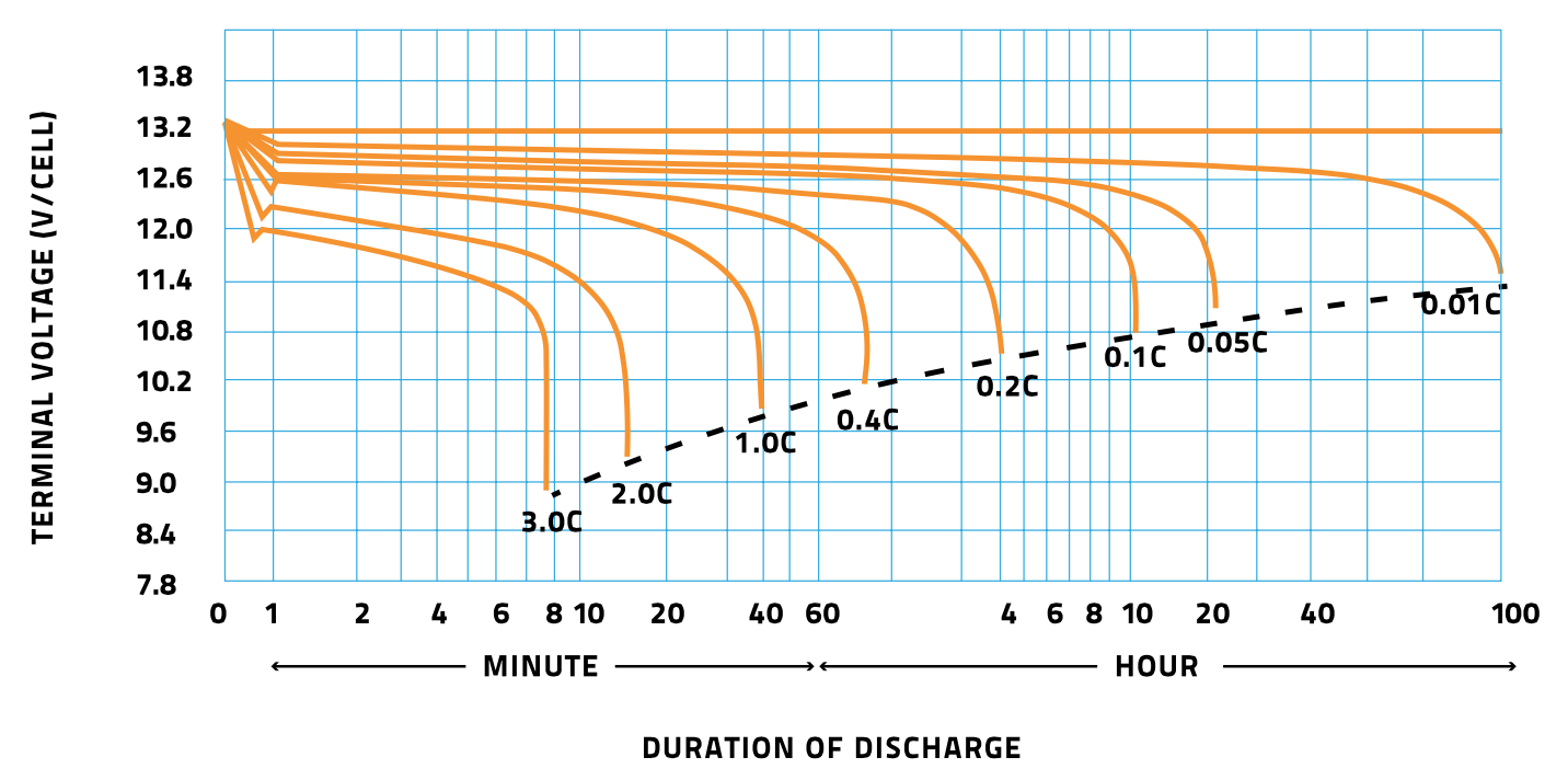 Discharge duration