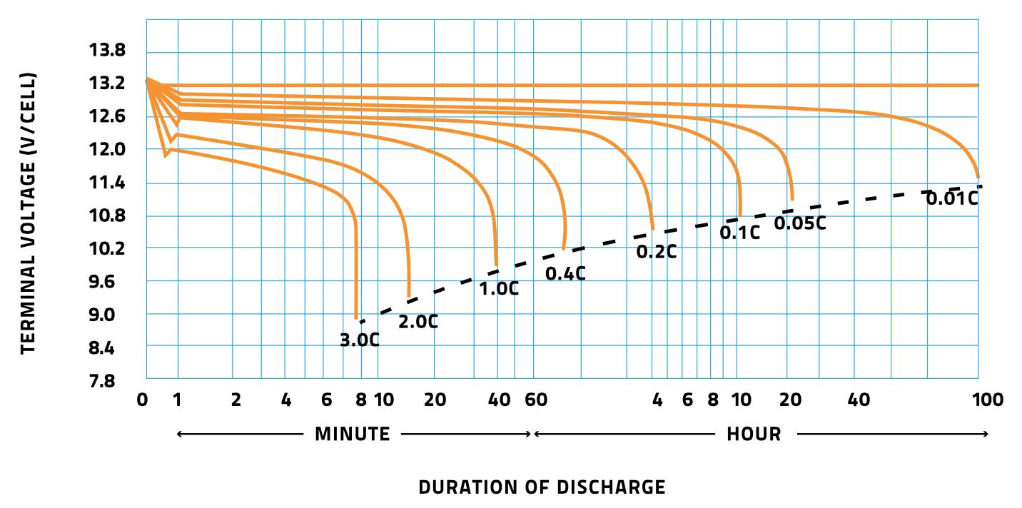 Discharge duration